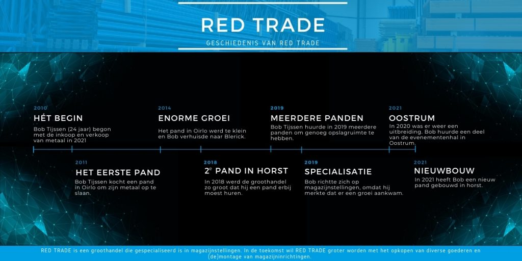 Over ons - RED TRADE (1)
